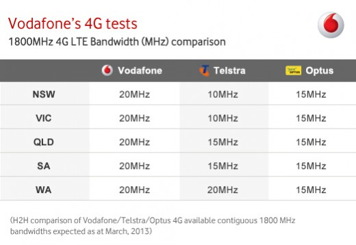 Vodafone_Blog_Table_v4_1-e1361246809459